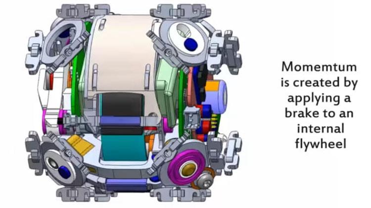 Перемещает кубики импуль инерции в момент управляемого торможения маховика (MIT)
