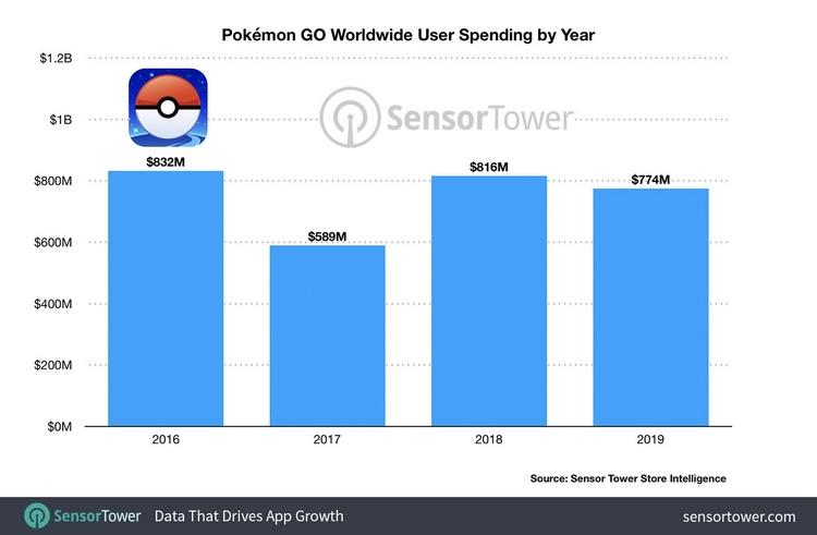 "Выручка Pokemon Go достигла $3 миллиардов"""