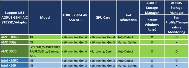 "Gigabyte готовит по меньшей мере четыре платы на AMD TRX40 для Ryzen Threadripper 3000"""