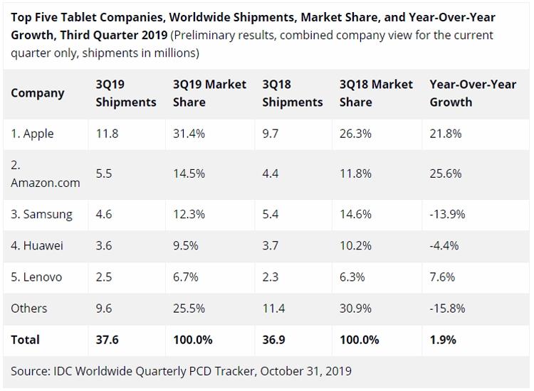 """Мировой рынок планшетов вернулся к росту"""""""