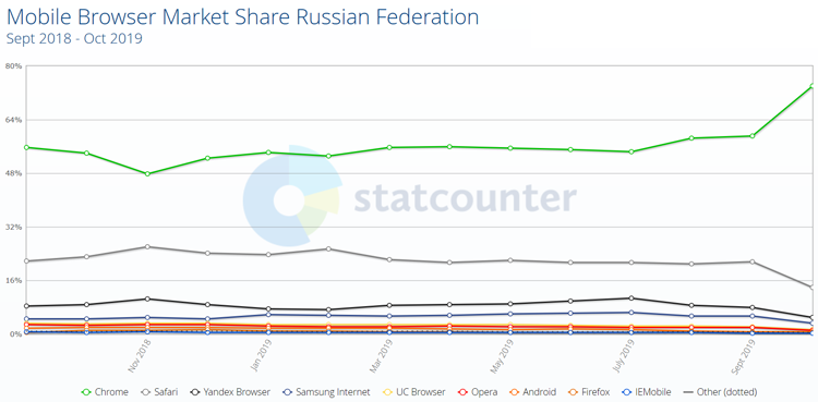 Статистика популярности мобильных браузеров в России (источник: StatCounter)