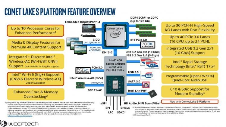 """Рассекречен модельный ряд LGA1200-процессоров Comet Lake-S для массовых десктопов"""""""