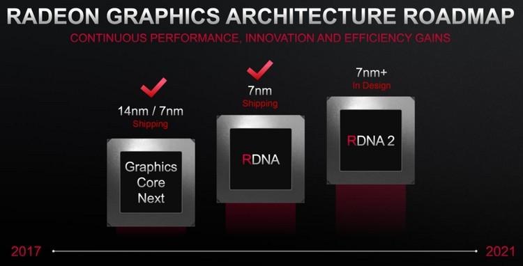 """Графические процессоры Navi 22 и Navi 23 упоминаются в драйверах для Linux"""""""