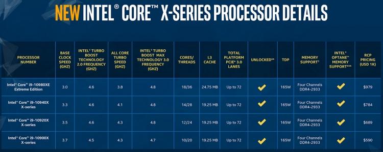 "Intel отложила выпуск Cascade Lake-X до конца ноября"""