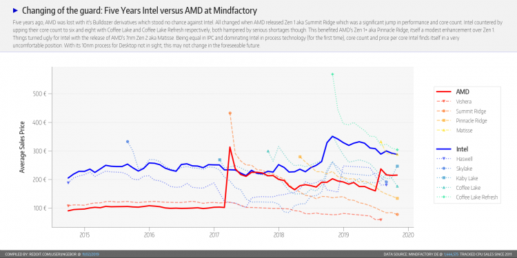 "Статистика Mindfactory за октябрь: AMD по-прежнему превосходит Intel в несколько раз"""