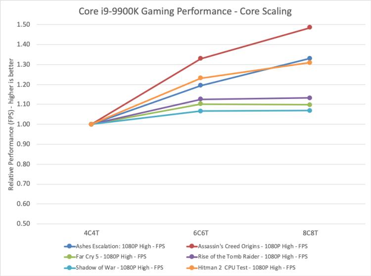 """В Intel считают, что добавление ядер не увеличивает производительность процессоров в играх"""""""