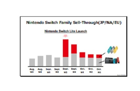 "Nintendo: портативная Switch Lite не мешает продажам гибридной Switch"""