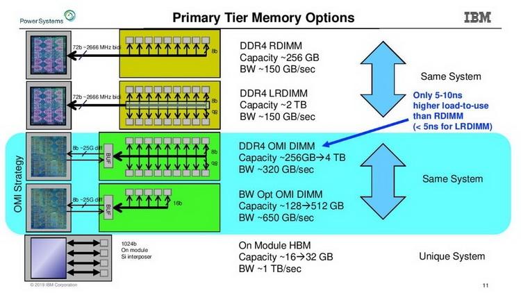 Новый стандарт упростит процессоры и позволит увеличить ёмкость подсистемы памяти
