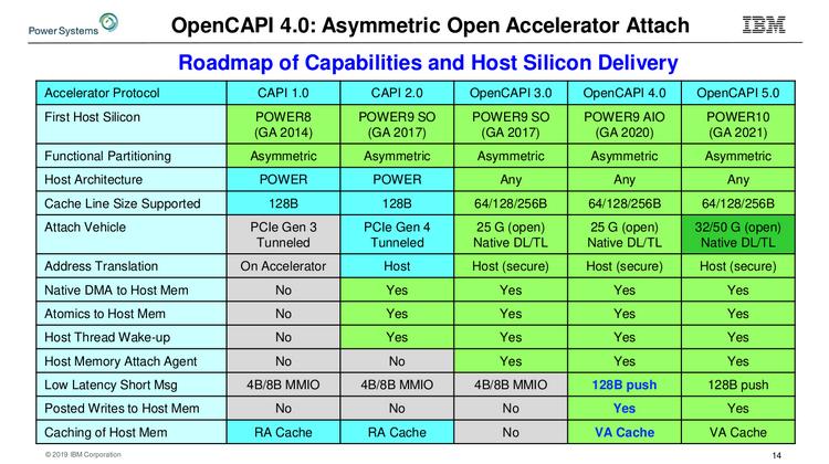 Сравнительная таблица существующих и будущих версий OpenCAPI