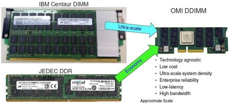 Сравнительные размеры модулей Centaur, RDIMM и OMI DDIMM