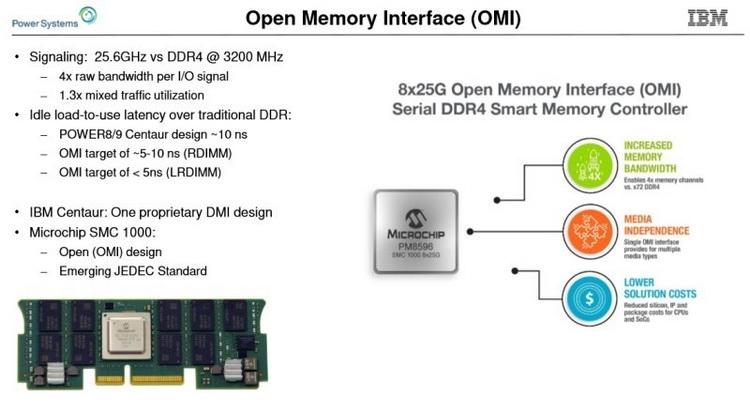 Модули OMI DDIMM станут стандартом JEDEC