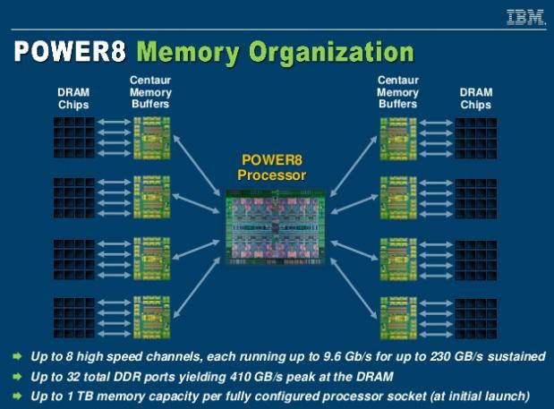 Организация подсистемы памяти у POWER8