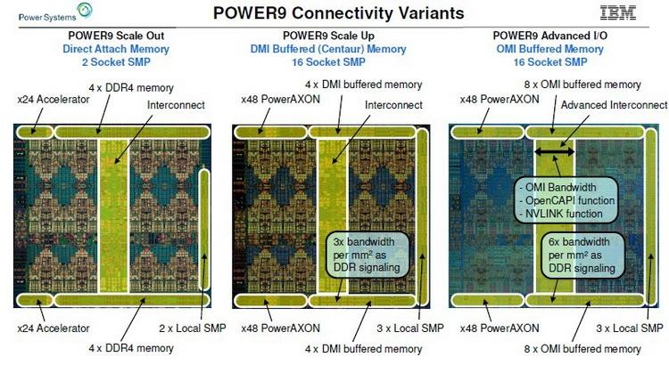Процессоры IBM POWER9 AIO дополнили существующую серию