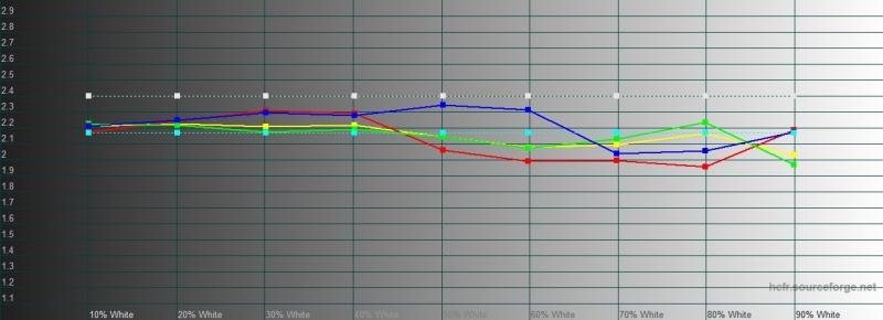 vivo NEX 3, гамма в стандартном режиме. Желтая линия – показатели vivo NEX 3, пунктирная – эталонная гамма