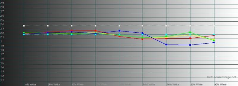 vivo NEX 3, гамма в нормальном режиме. Желтая линия – показатели vivo NEX 3, пунктирная – эталонная гамма