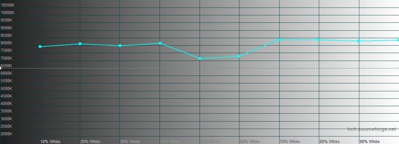 vivo NEX 3, цветовая температура в стандартном режиме. Голубая линия – показатели vivo NEX 3, пунктирная – эталонная температура