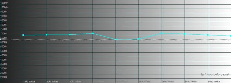 vivo NEX 3, цветовая температура в нормальном режиме. Голубая линия – показатели vivo NEX 3, пунктирная – эталонная температура