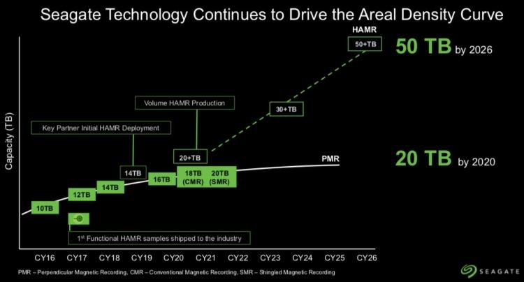 """Seagate в следующем году выпустит HDD на 18 и 20 Тбайт, а в 2026 году — 50-Тбайт монстра"""""""