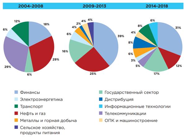 Отраслевая сегментация российского рынка IdM в разные периоды (источник: «Инфосистемы Джет»)