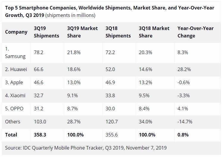 """IDC: Huawei является самым быстрорастущим поставщиком смартфонов"""""""