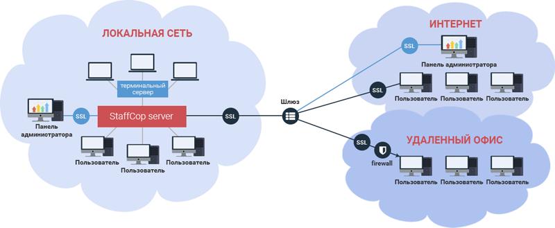 Схема работы StaffCop Enterprise