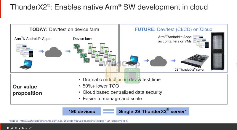 Использование процессоров ThunderX снизит затраты на разработку ARM-приложений