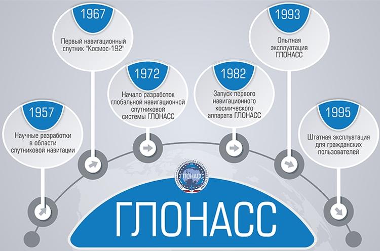 Иллюстрации glonass-iac.ru