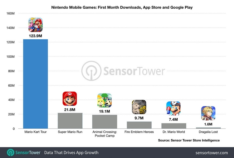 """Nintendo ожидает от Mario Kart Tour «замечательных результатов», но не уточнила, в чём"""""""