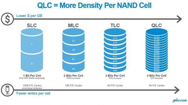 Использование QLC снижает стоимость хранения данных