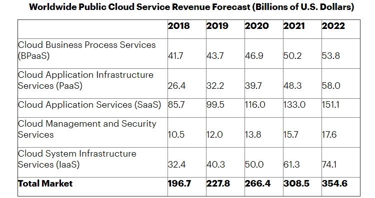 Рынок публичных облаков показал отличную динамику в 2019 году и будет расти дальше: по прогнозам Gartner