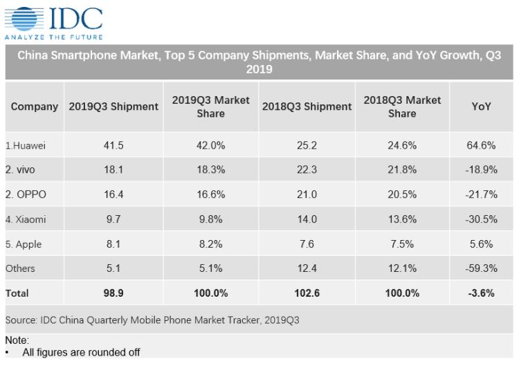 Китайский рынок смартфонов сократился за год на 3,6 %