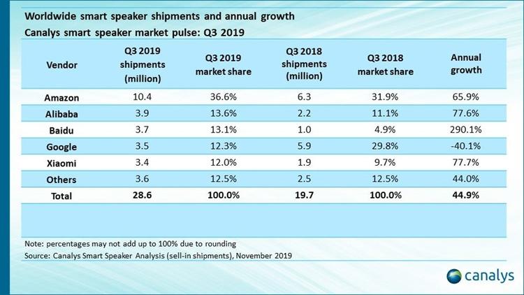 """Мировой рынок смарт-динамиков вырос в полтора раза: лидирует Amazon"""""""