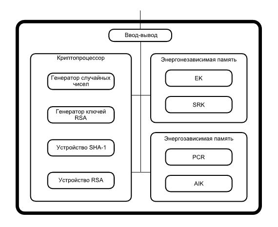 Архитектура криптопроцессора TPM