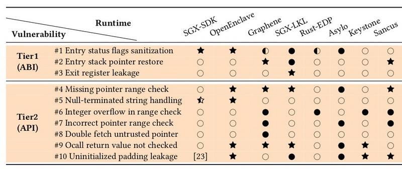 Результаты аудита SDK для создания защищённых приложений