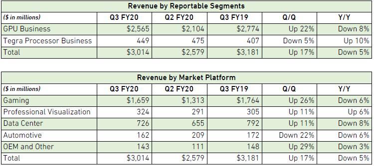 """Квартальный отчёт NVIDIA: подъём в последовательном сравнении, падение в годовом"""""""