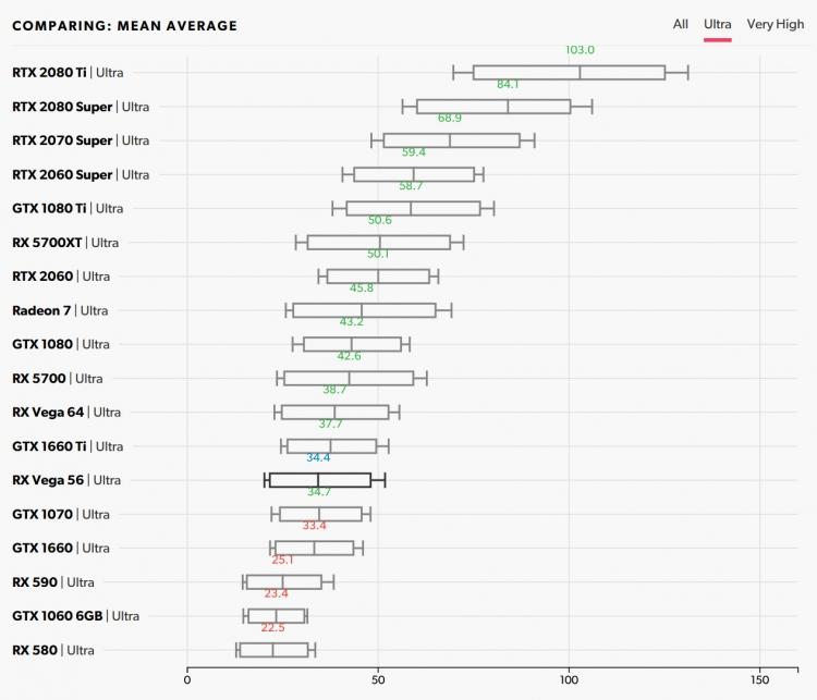 Производительность в Neon Noir, DX11, средняя частота при сверхвысоком качестве