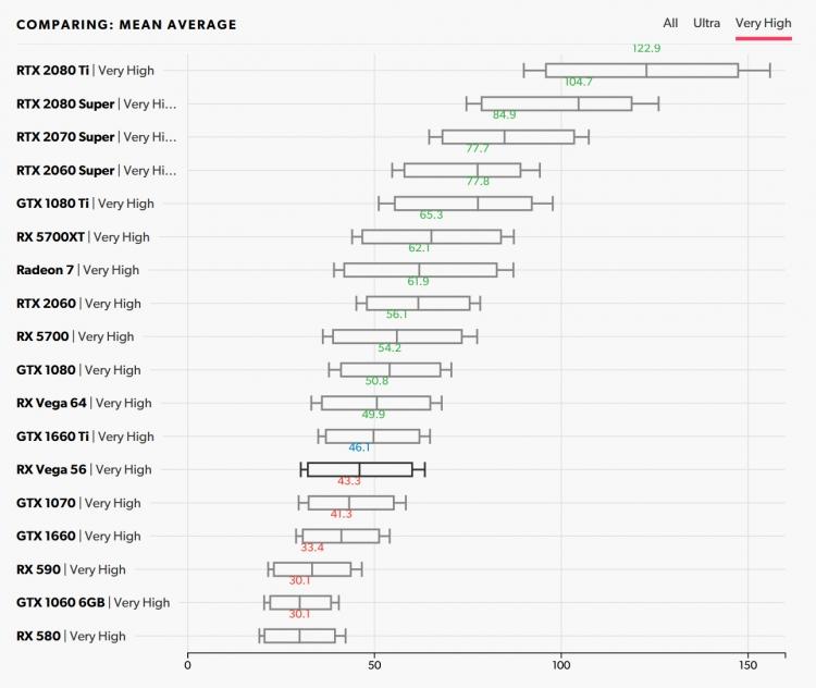 Производительность в Neon Noir, DX11, средняя частота при очень высоком качестве