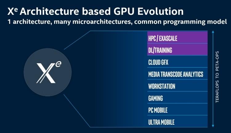 Архитектура Intel Xe будет доступна в различных версиях