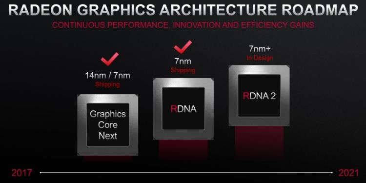 """В январе AMD может рассказать о графике поколения RDNA2 с трассировкой лучей"""""""
