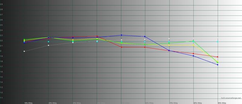 TCL Plex, гамма в адаптивном режиме. Желтая линия – показатели TCL Plex, пунктирная – эталонная гамма