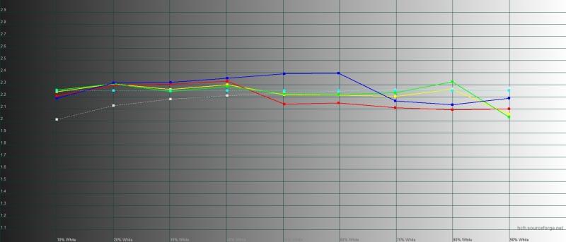 TCL Plex, гамма в стандартном режиме. Желтая линия – показатели TCL Plex, пунктирная – эталонная гамма