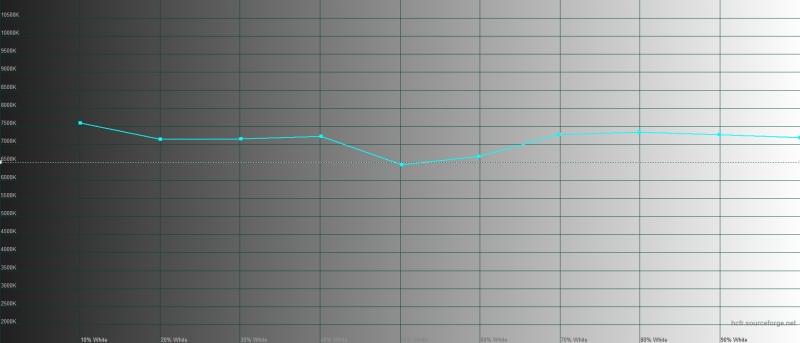 TCL Plex, цветовая температура в адаптивном режиме. Голубая линия – показатели TCL Plex, пунктирная – эталонная температура