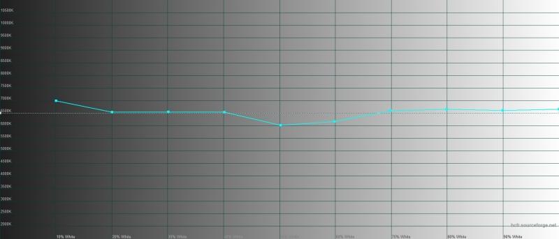 TCL Plex, цветовая температура в стандартном режиме. Голубая линия – показатели TCL Plex, пунктирная – эталонная температура