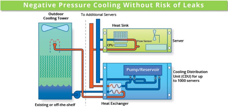 Принципиальная схема Chilldyne Cool-Flo. Обратите внимание на направление движения жидкости
