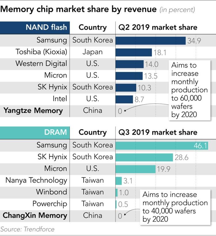 Рынок NAND и DRAM в третьем квартале 2019 года