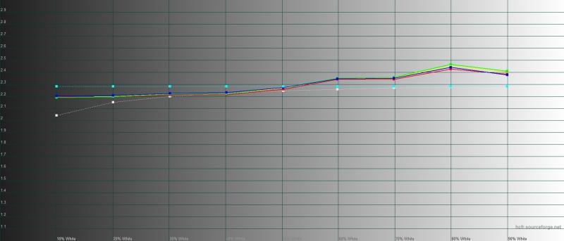 vivo Y19, гамма. Желтая линия – показатели Vivo Y19, пунктирная – эталонная гамма