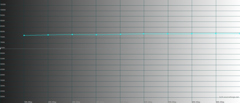 vivo Y19, цветовая температура. Голубая линия – показатели vivo Y19, пунктирная – эталонная температура