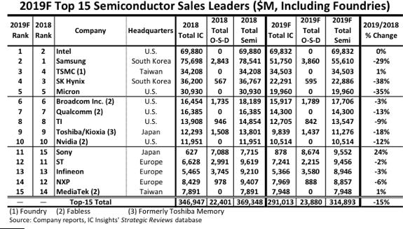 Чтобы снова стать крупнейшим поставщиком полупроводников, Intel просто топталась на месте