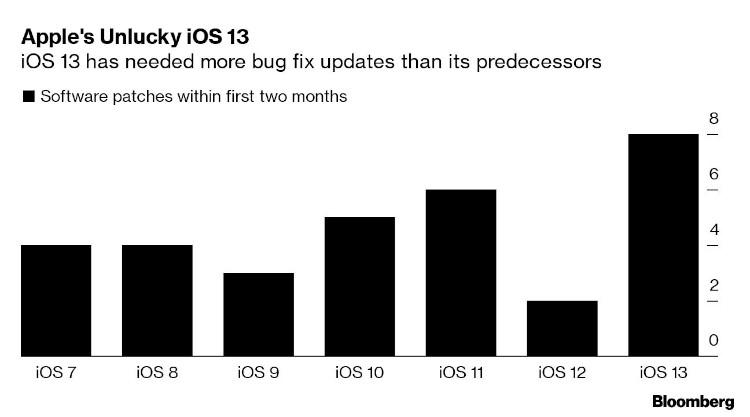 Количество минорных обновлений iOS, направленных на исправление багов