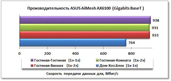 Тестирование производительности ASUS AiMesh AX6100 при проводном подключении ПК к роутерам
